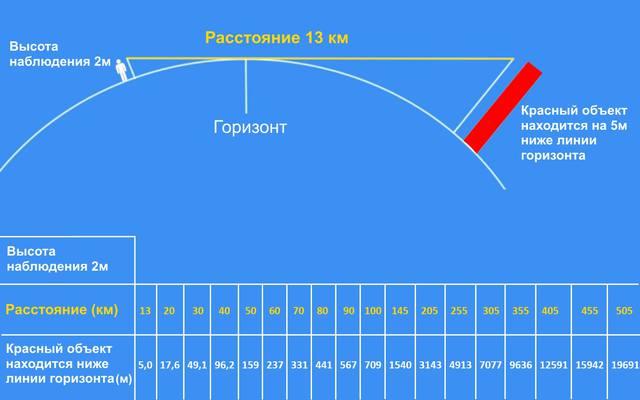 наблюдение горизонта из расчета радиуса Земли в 6371 км.
