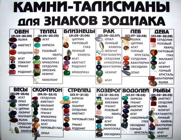 камни знаков
