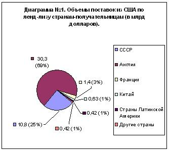 Диаграмма №1. Объемы поставок США по ленд-лизу странам-получательницам.