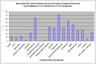 Диаграмма №2. Доля ленд-лизовских поставок в общем количестве произведенной и поставленной в СССР продукции.