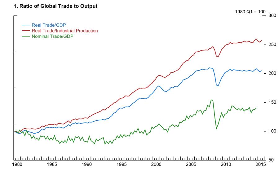 Что случилось с глобализацией?