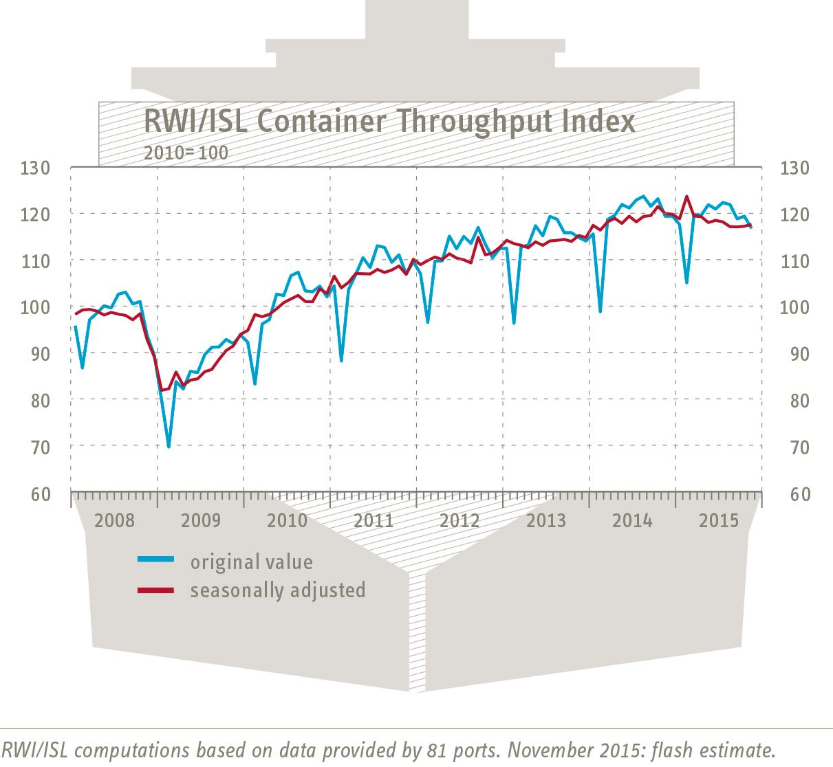 containerumschlag-index_151222_engl