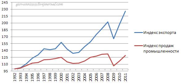 Экспорт США и неумеренный оптимизм