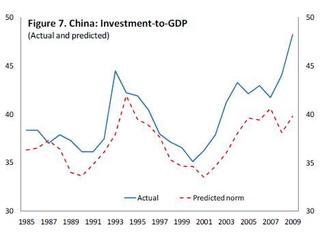 Перегибы с инвестициями в Китае