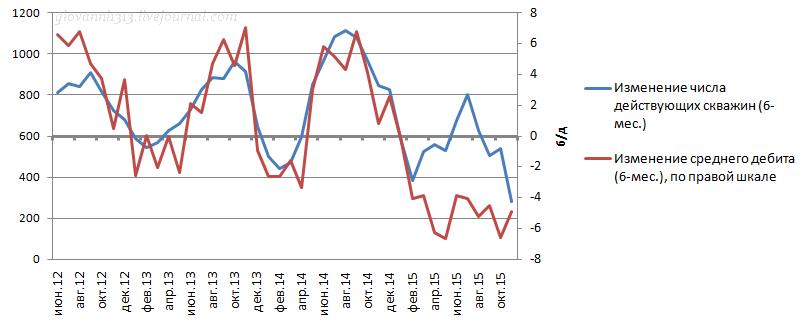 Нефтедобыча США: опережающие индикаторы