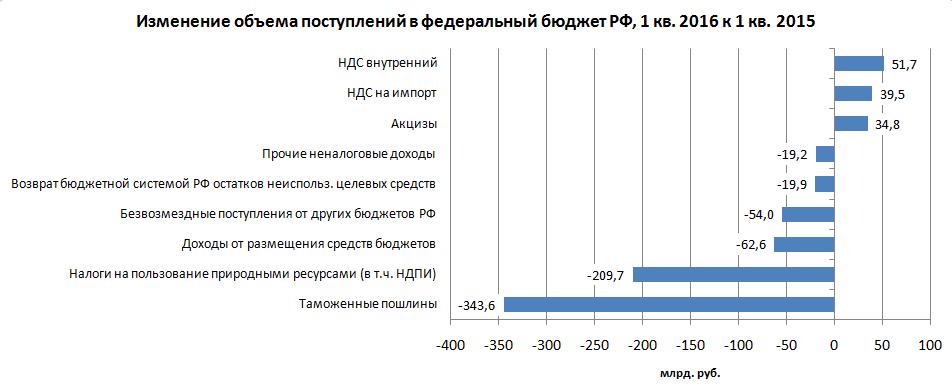 Федеральный бюджет РФ. Итоги 1 квартала