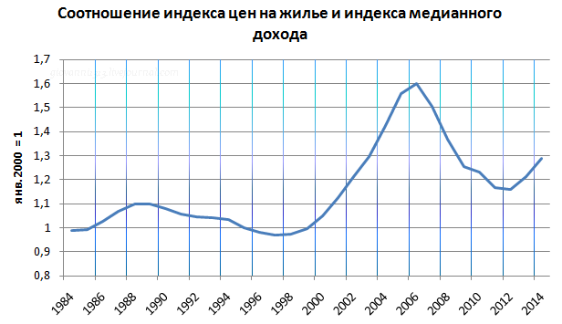 "ФРС ""не повезло с народом""..."