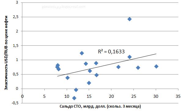Сальдо текущих операций и курс рубля