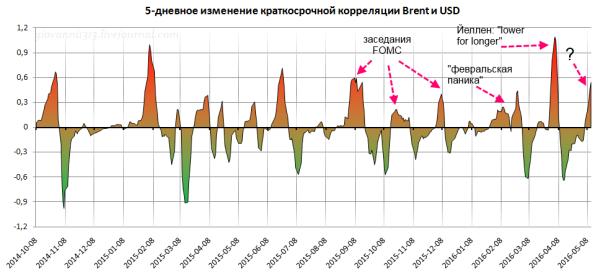 Индекс доллара и цена на нефть