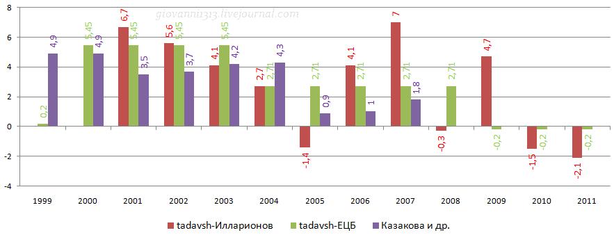 Влияние нефтяных цен на экономику РФ