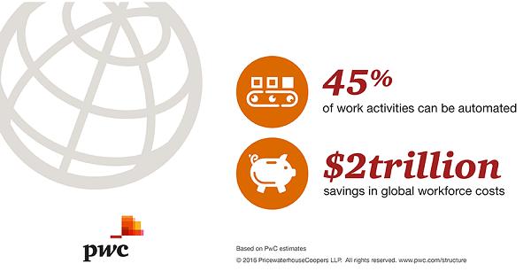 rpa-automated-work-savings