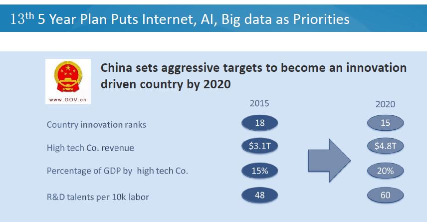 Китай: стать технологическим лидером!