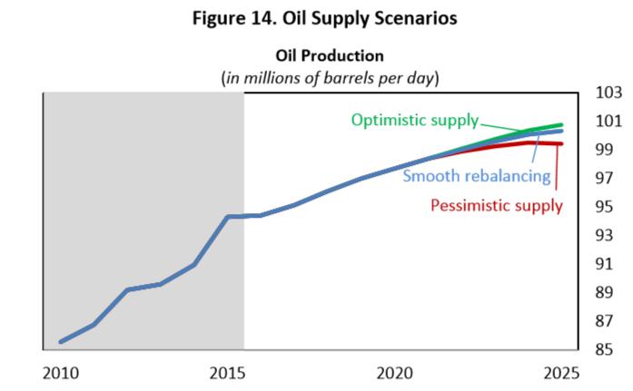 Сколько нефти нужно, чтобы обрушить рынок?