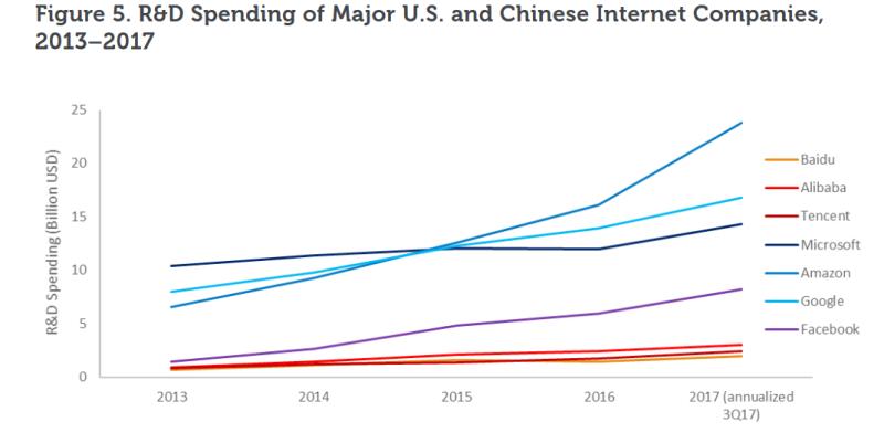 США и Китай: расходы на инновации в IT