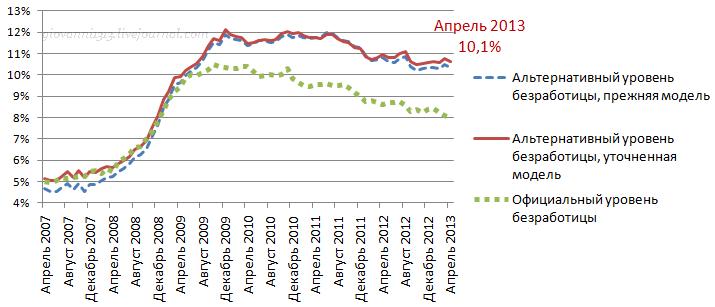 Рынок труда США в апреле и вновь про рабочую силу