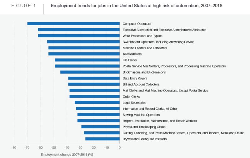 Будущее рабочих мест -2020