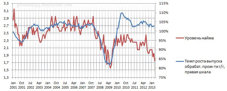 Рынок труда США: найм и вакансии