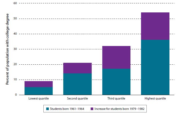 Неравенство и высшее образование в США