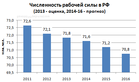Рабочая сила в РФ 2014-2016