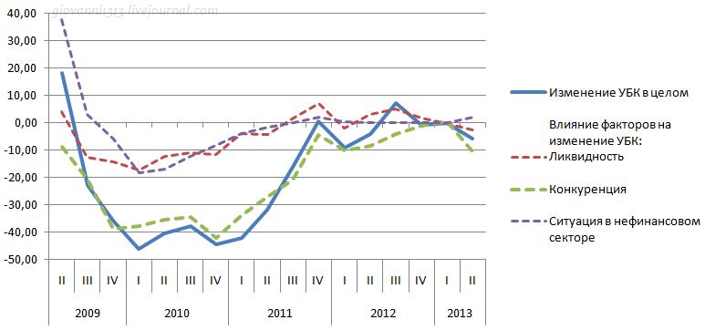 Динамика условий потребительского кредитования