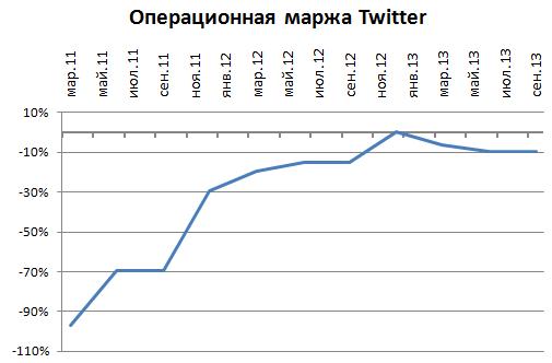 Я уверен, что IPO Твиттера ждет оглушительный успех