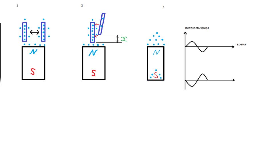 распределение и взаимодействие