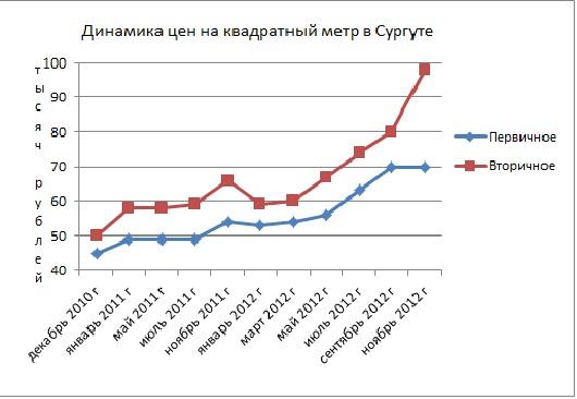 Динамика цен Недвижимость в Сургут
