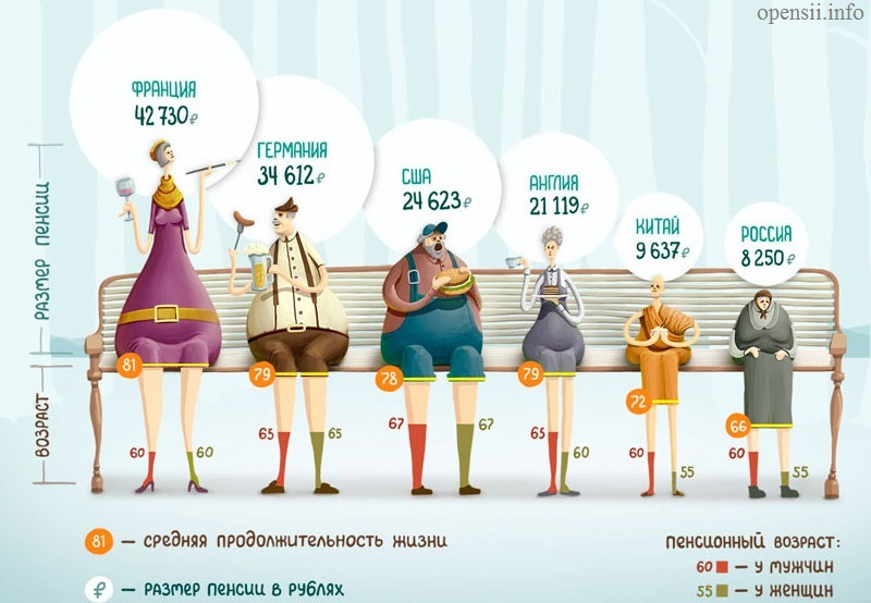 Перерасчет пенсии с выслуги по старости