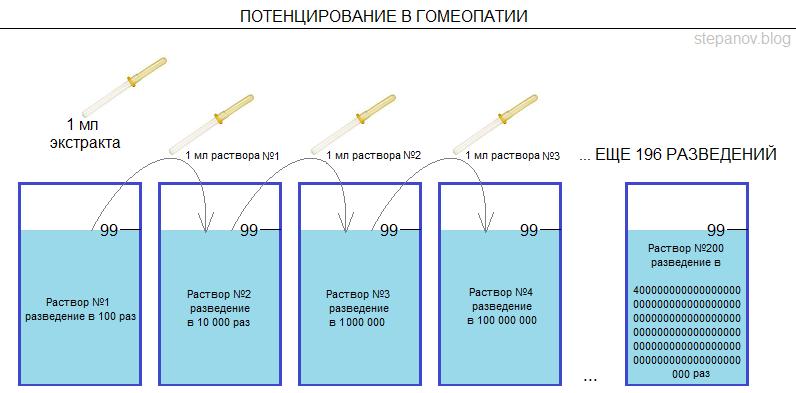 Гомеопатия: оциллококцинум - это сахар по цене 50 000 руб. за килограмм
