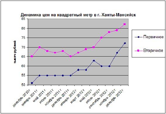 Цены в Ханты-Мансийске