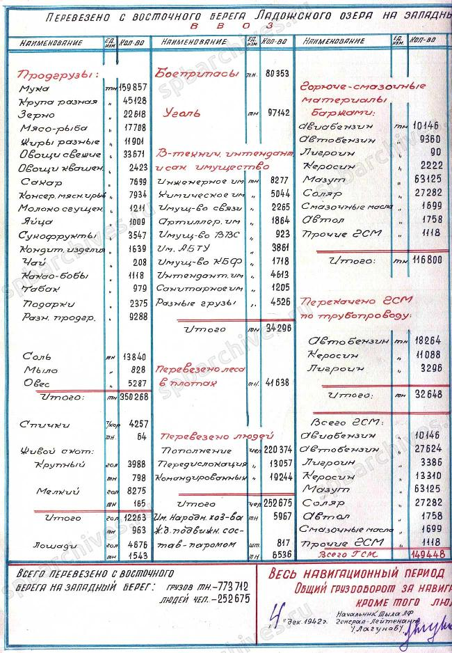 блокадаввоз1942
