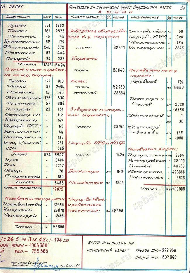 блокадаввоз1942еще