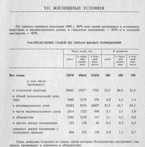 перепись1989табл