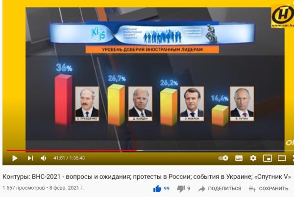 Лукашенко снова в лидерах!