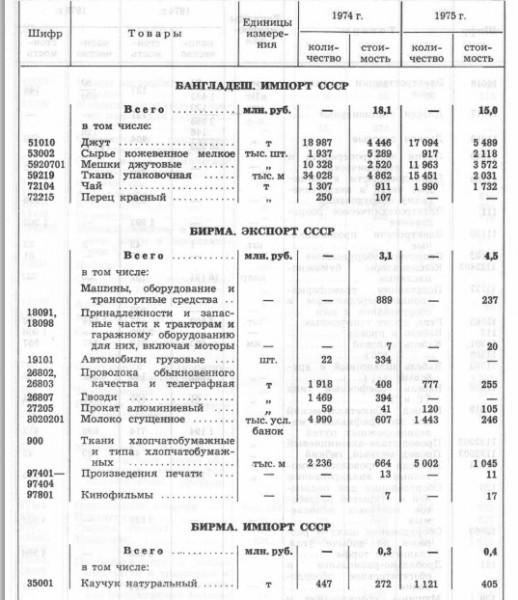 бирма 197475