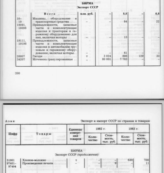 198283 импорт каучук рис