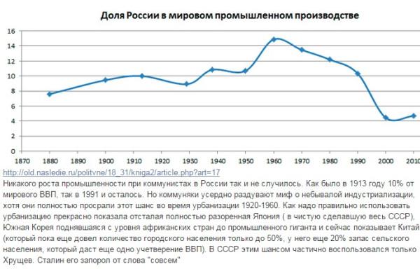 Про ВВП на душу России в 1913 и в позднем СССР