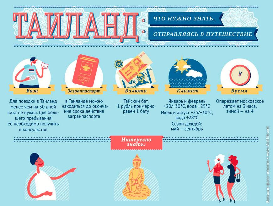 Инфографика. Таиланд: что нужно знать, отправляясь в путешествие