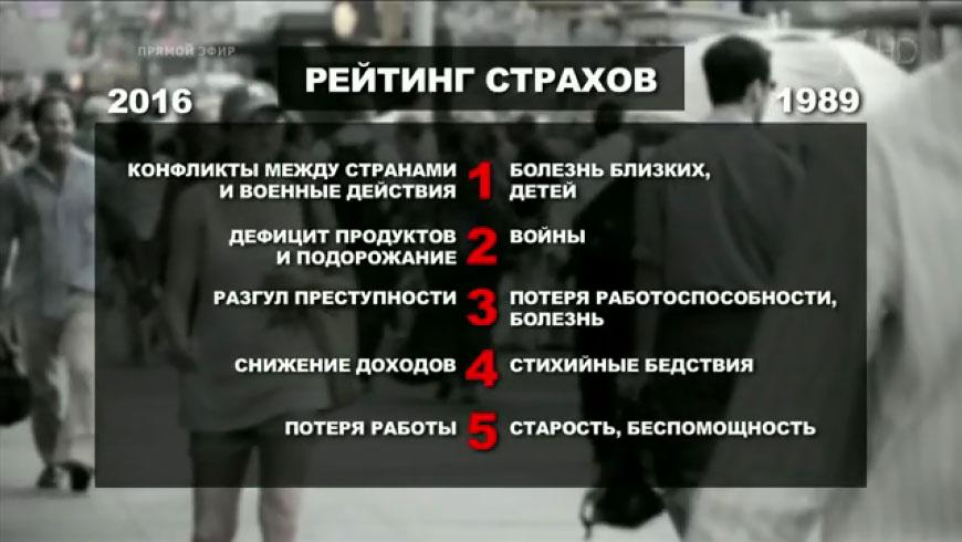 Рейтинг социальных страхов россиян