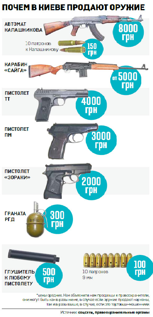 А в Киеве оружие продают