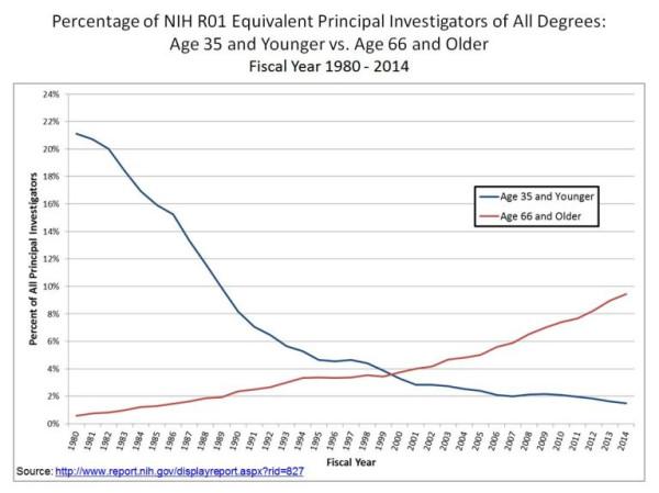 NIH-Graph