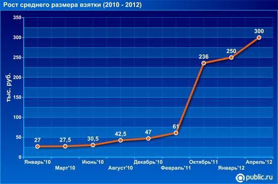 Рост взяток в России фото
