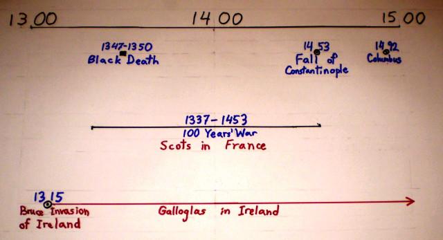 Scottish Mercenary Timeline: 1300-1500 AD