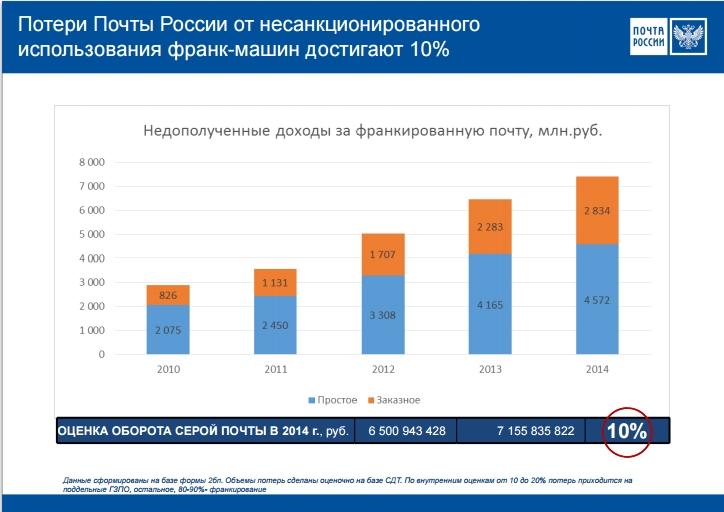 почта россии 2014 доходы