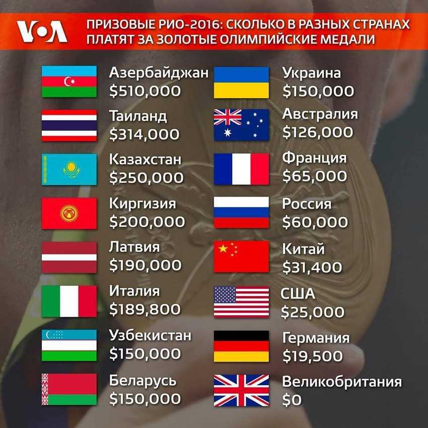 Больше миллиарда Олимпийским призерам