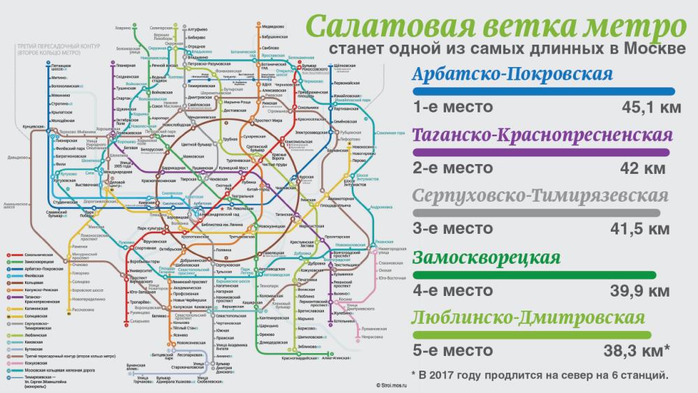 схема метро запланированные станции