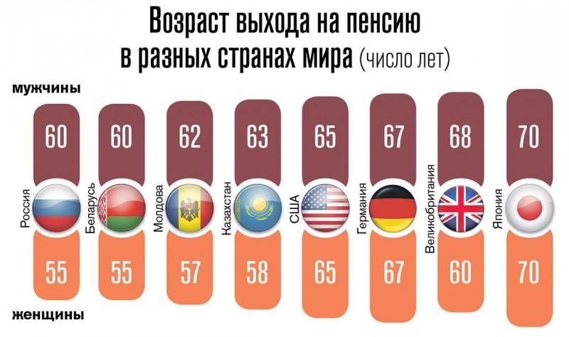 Индекс пенсии в 2012 году