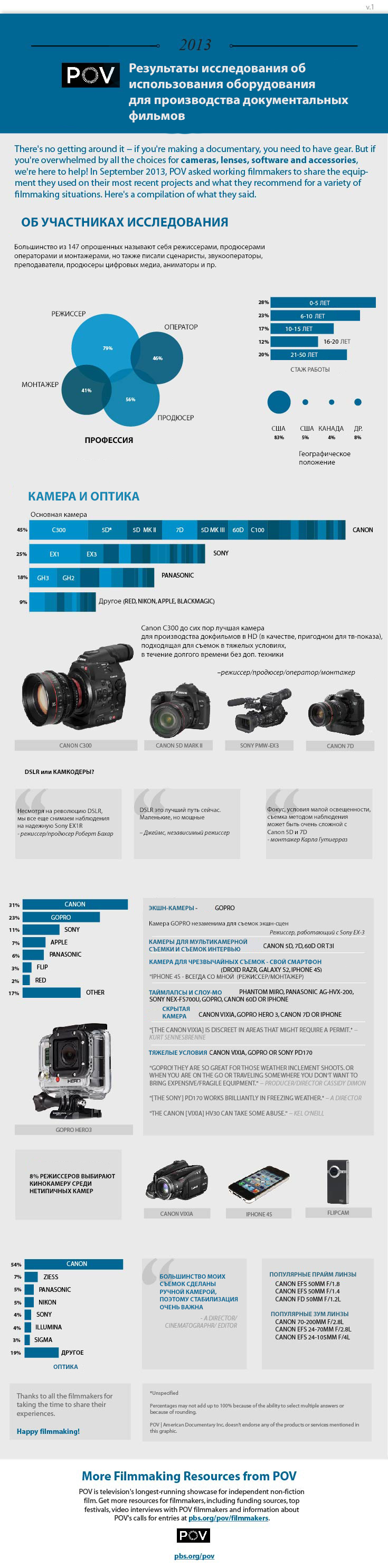2013-Doc-Equip-Survey-Graphic-1 copy