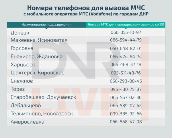 универсальное номер мчс с домашнего телефона правила