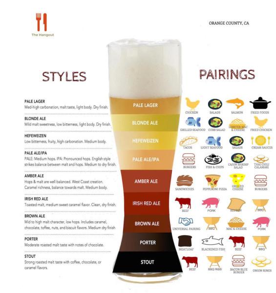 Beer-Styles-Food-Pairing-Chart